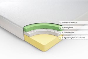 Sleep master ultima diagram of foam layers